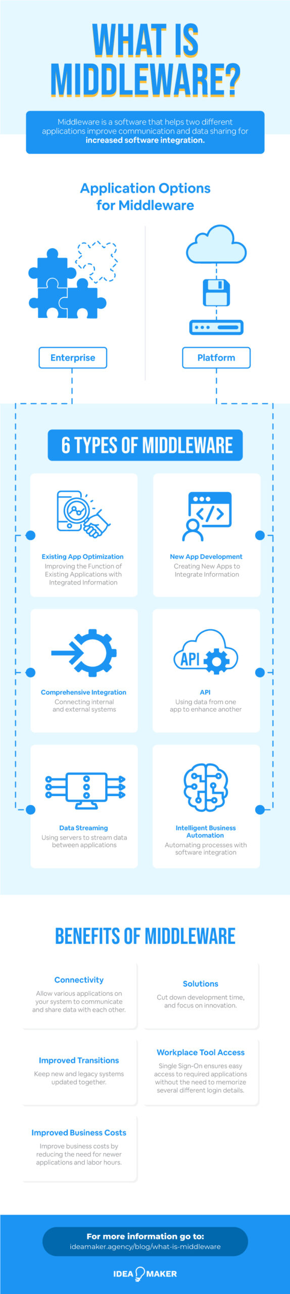 What is Middleware Infographic that explains everything about middleware