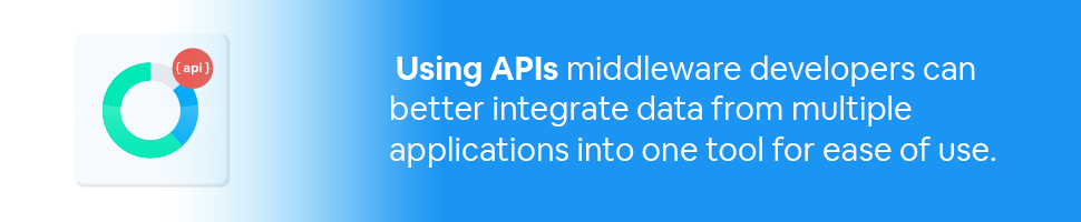 An app with a circle and the word API on it with text: Using APIs middleware developers can better integrate data from multiple applications into one tool for ease of use.