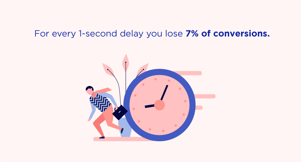 A person running from a clock with text: For every 1-second delay, you lose 7% of conversions.