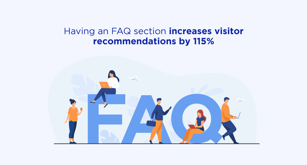 People standing and sitting on the letters FAQ with text: Having an FAQ section increases visitor recommendations by 115%.