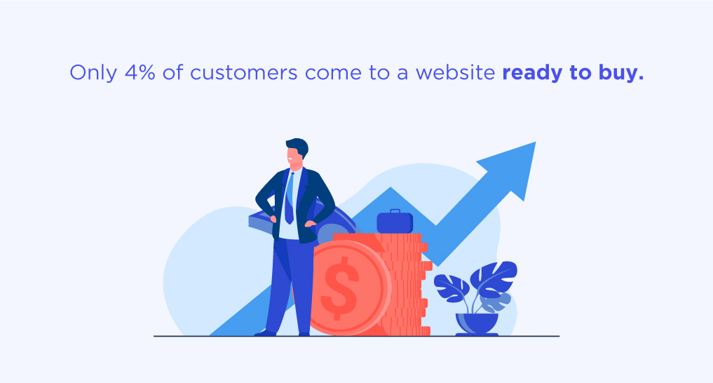 A man standing next to a line graph and money with text: Only 4% of customers come to a website ready to buy.