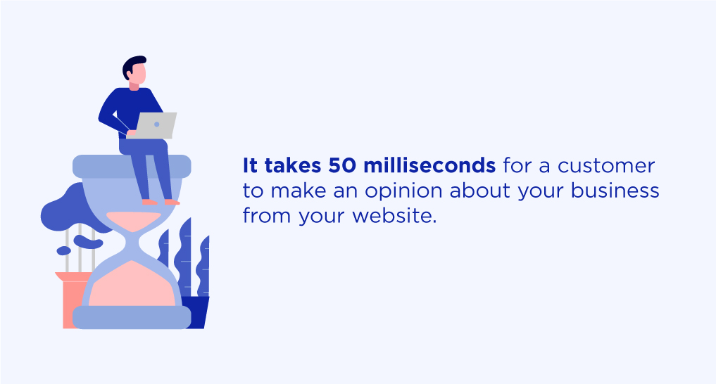 A man sitting on top of an hourglass with a laptop with text: It takes 50 milliseconds for a customer to make an opinion about your website.