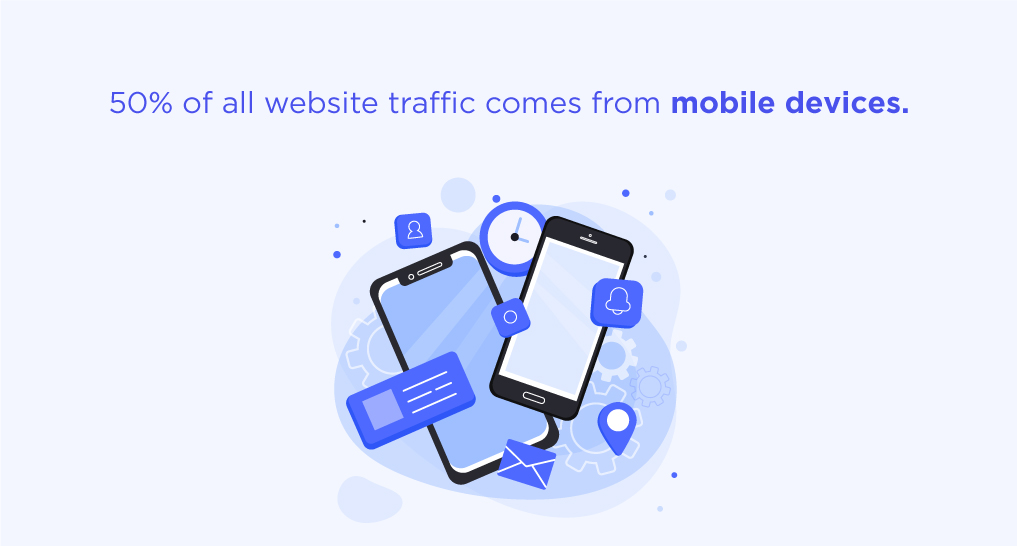 Two smartphones with icons around them with text: 50% of all website traffic comes from mobile devices.